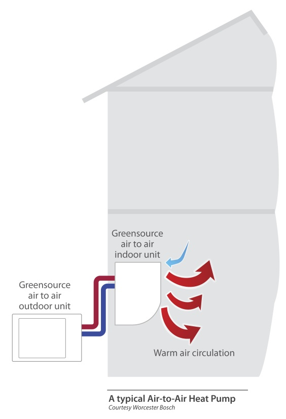 air to air heat pump explanatory diagram