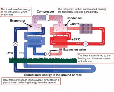 ground-source-heat-pump-explanatory-diagram